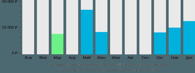 Динамика стоимости авиабилетов из Санкт-Петербурга в Корк по месяцам