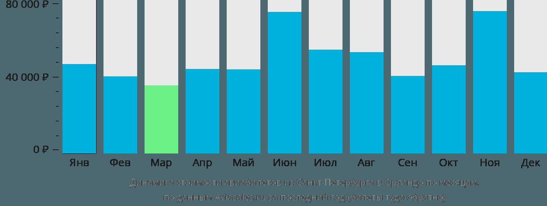 Динамика стоимости авиабилетов из Санкт-Петербурга в Орландо по месяцам