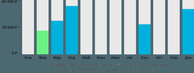 Динамика стоимости авиабилетов из Санкт-Петербурга в Оран по месяцам