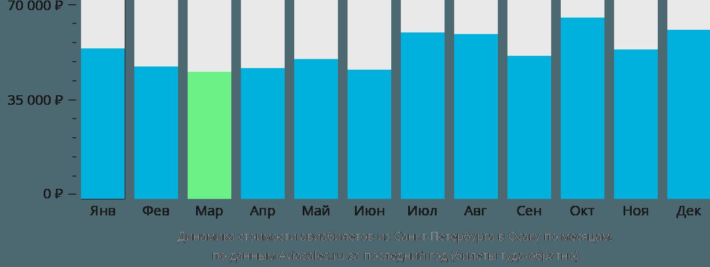 Динамика стоимости авиабилетов из Санкт-Петербурга в Осаку по месяцам