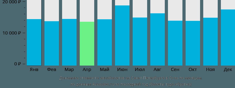 Динамика стоимости авиабилетов из Санкт-Петербурга в Осло по месяцам