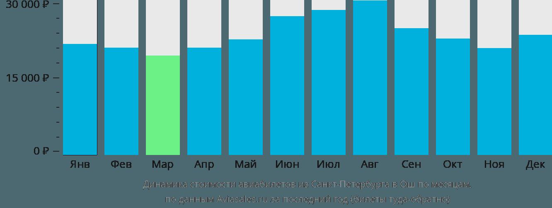 Динамика стоимости авиабилетов из Санкт-Петербурга в Ош по месяцам