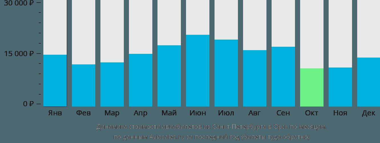 Динамика стоимости авиабилетов из Санкт-Петербурга в Орск по месяцам