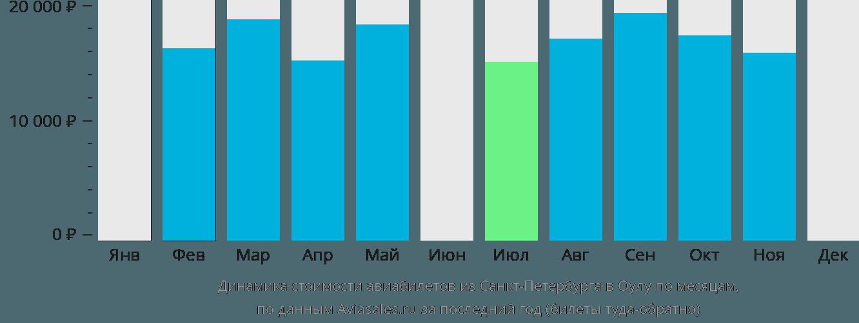 Динамика стоимости авиабилетов из Санкт-Петербурга в Оулу по месяцам