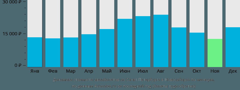 Динамика стоимости авиабилетов из Санкт-Петербурга в Новосибирск по месяцам