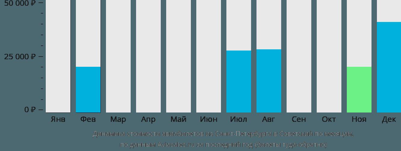 Динамика стоимости авиабилетов из Санкт-Петербурга в Советский по месяцам