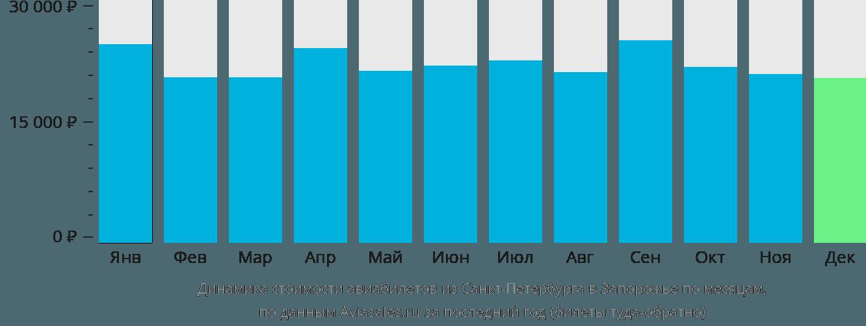 Динамика стоимости авиабилетов из Санкт-Петербурга в Запорожье по месяцам