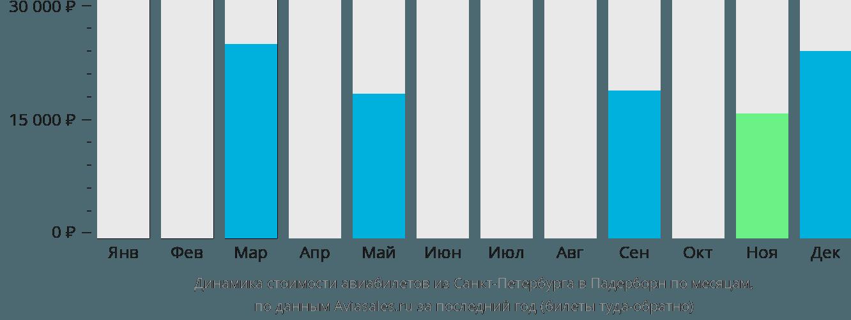 Динамика стоимости авиабилетов из Санкт-Петербурга в Падерборн по месяцам