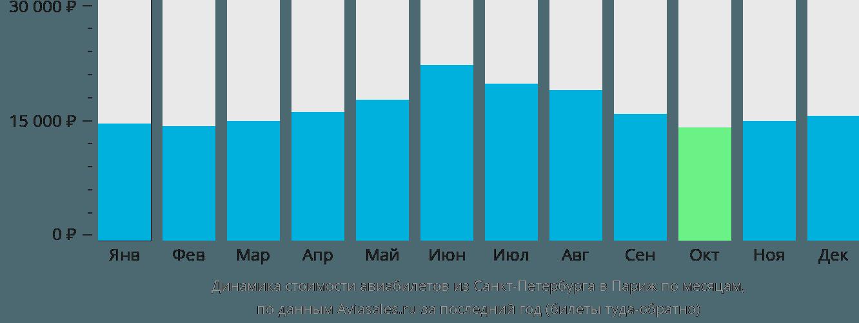 Динамика стоимости авиабилетов из Санкт-Петербурга в Париж по месяцам