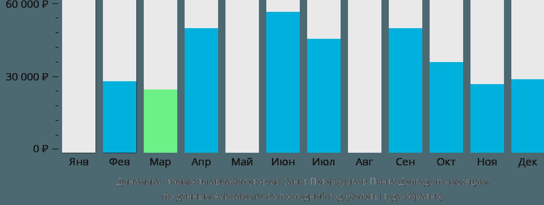 Динамика стоимости авиабилетов из Санкт-Петербурга в Понта-Делгаду по месяцам