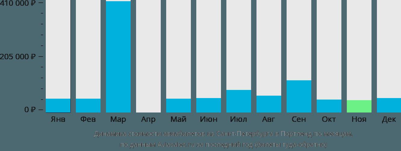 Динамика стоимости авиабилетов из Санкт-Петербурга в Портленд по месяцам