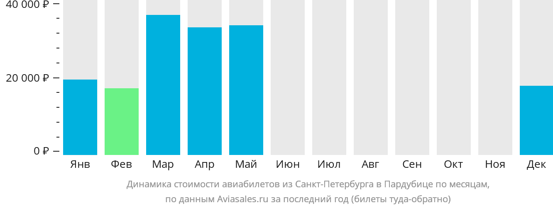 Динамика стоимости авиабилетов из Санкт-Петербурга в Пардубице по месяцам