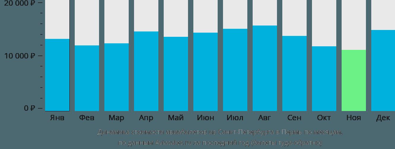 Динамика стоимости авиабилетов из Санкт-Петербурга в Пермь по месяцам