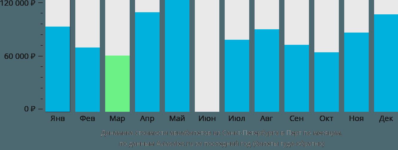 Динамика стоимости авиабилетов из Санкт-Петербурга в Перт по месяцам