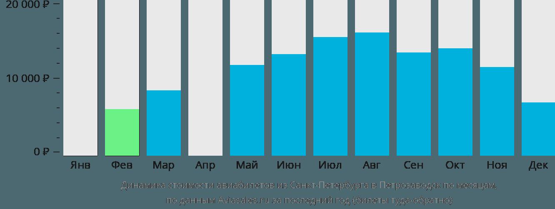 Динамика стоимости авиабилетов из Санкт-Петербурга в Петрозаводск по месяцам