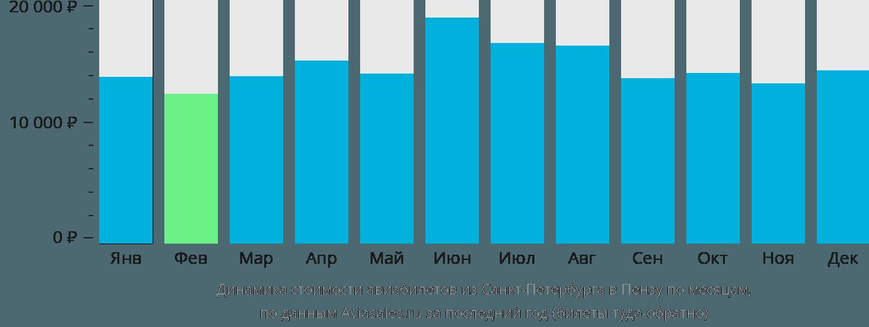 Динамика стоимости авиабилетов из Санкт-Петербурга в Пензу по месяцам