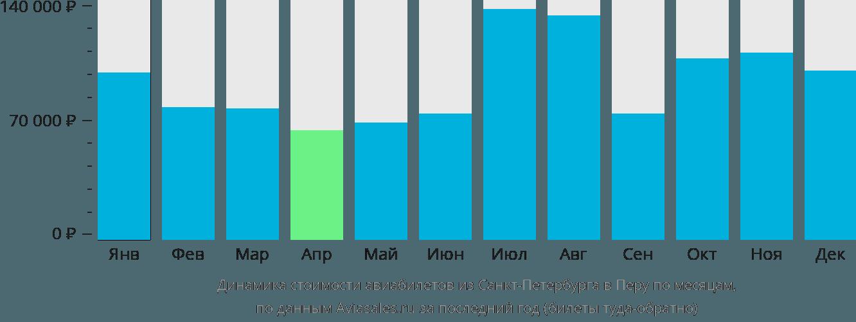 Динамика стоимости авиабилетов из Санкт-Петербурга в Перу по месяцам