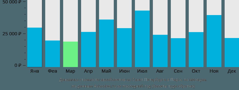 Динамика стоимости авиабилетов из Санкт-Петербурга в Пафос по месяцам
