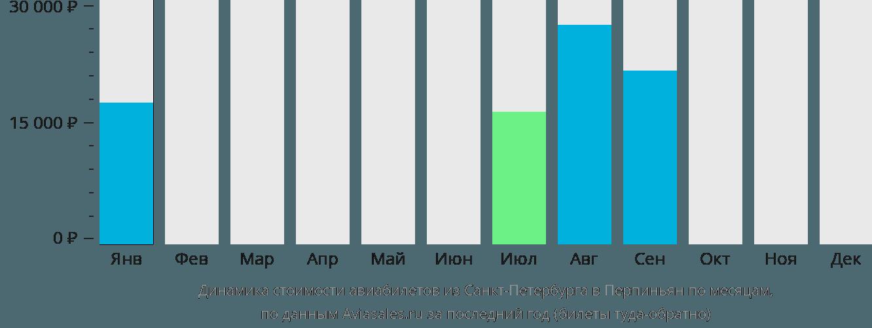 Динамика стоимости авиабилетов из Санкт-Петербурга в Перпиньян по месяцам