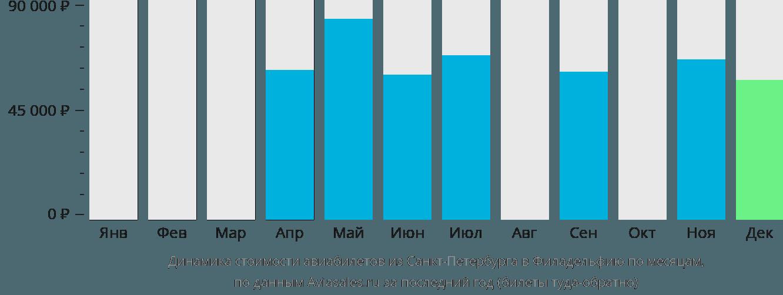 Динамика стоимости авиабилетов из Санкт-Петербурга в Филадельфию по месяцам