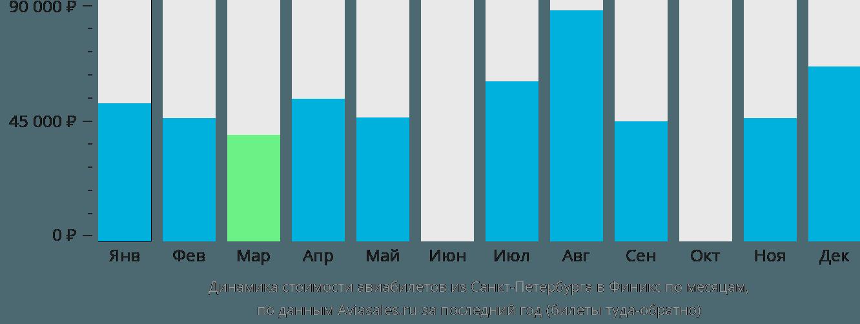 Динамика стоимости авиабилетов из Санкт-Петербурга в Финикс по месяцам