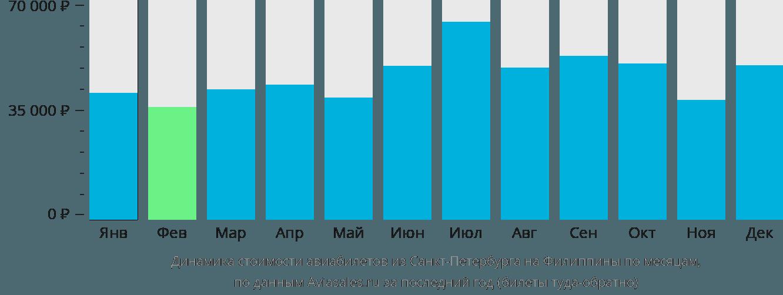 Динамика стоимости авиабилетов из Санкт-Петербурга на Филиппины по месяцам