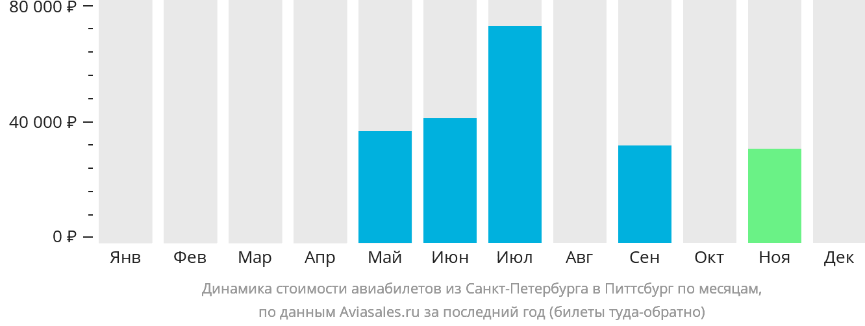 Динамика стоимости авиабилетов из Санкт-Петербурга в Питтсбург по месяцам