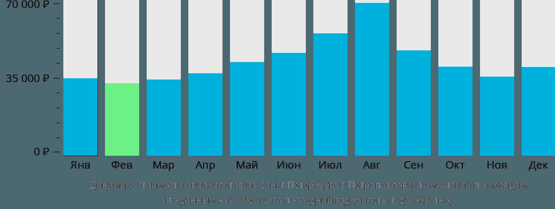 Динамика стоимости авиабилетов из Санкт-Петербурга в Петропавловск-Камчатский по месяцам