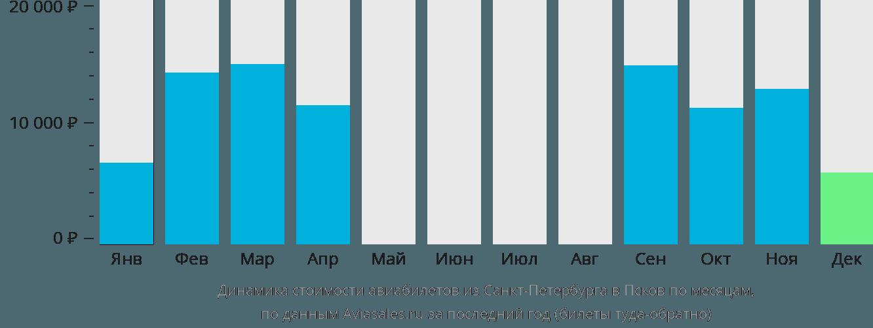 Динамика стоимости авиабилетов из Санкт-Петербурга в Псков по месяцам