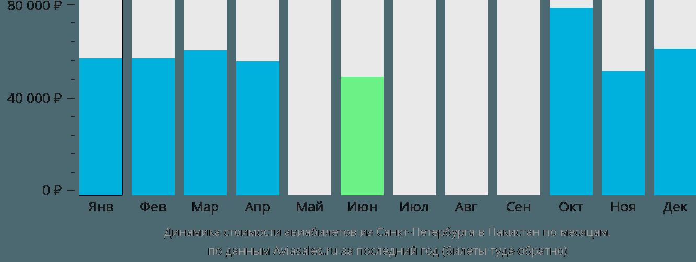 Динамика стоимости авиабилетов из Санкт-Петербурга в Пакистан по месяцам