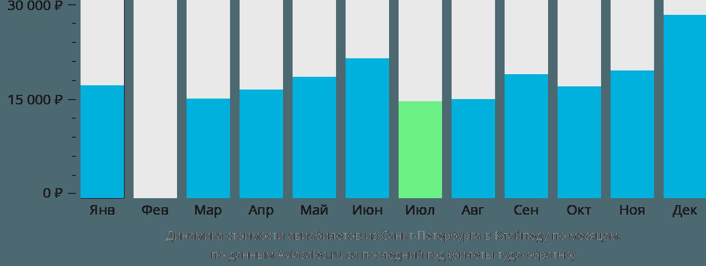 Динамика стоимости авиабилетов из Санкт-Петербурга в Клайпеду по месяцам