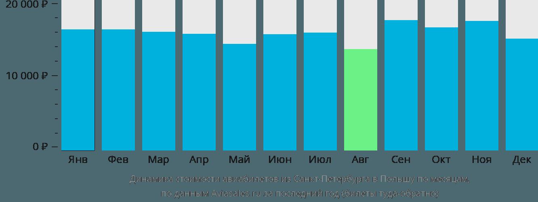 Динамика стоимости авиабилетов из Санкт-Петербурга в Польшу по месяцам