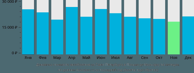Динамика стоимости авиабилетов из Санкт-Петербурга в Пальму-де-Майорка по месяцам
