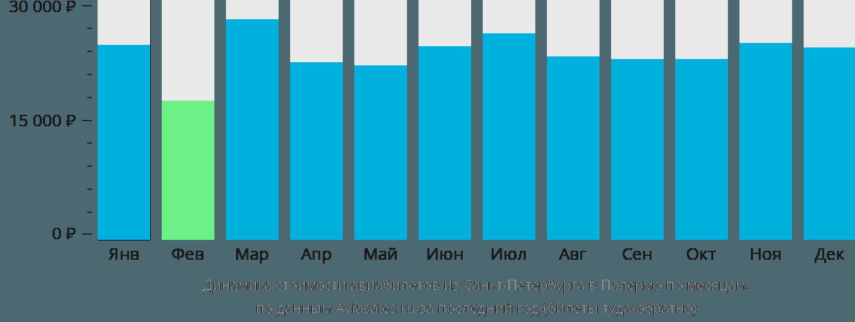 Динамика стоимости авиабилетов из Санкт-Петербурга в Палермо по месяцам