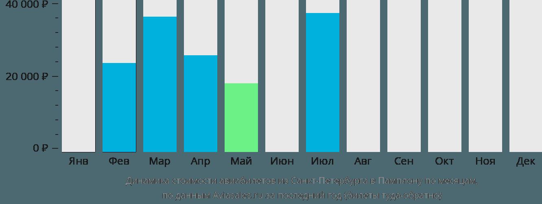 Динамика стоимости авиабилетов из Санкт-Петербурга в Памплону по месяцам