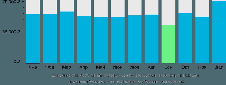 Динамика стоимости авиабилетов из Санкт-Петербурга в Пномпень по месяцам
