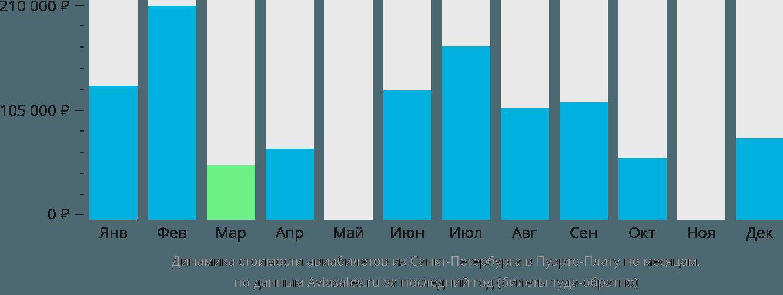 Динамика стоимости авиабилетов из Санкт-Петербурга в Пуэрто-Плату по месяцам