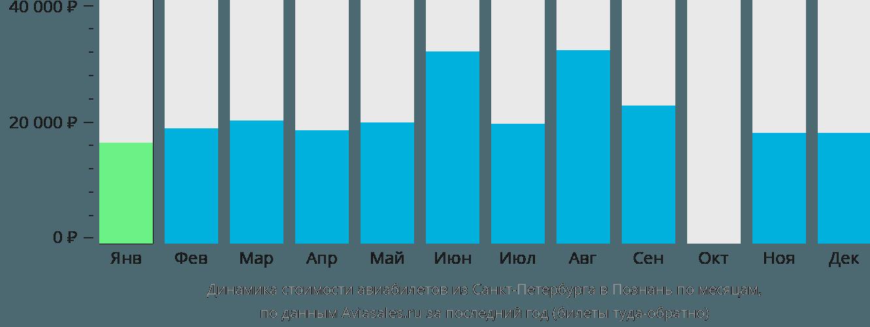 Динамика стоимости авиабилетов из Санкт-Петербурга в Познань по месяцам
