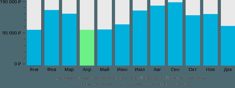 Динамика стоимости авиабилетов из Санкт-Петербурга в Папеэте по месяцам