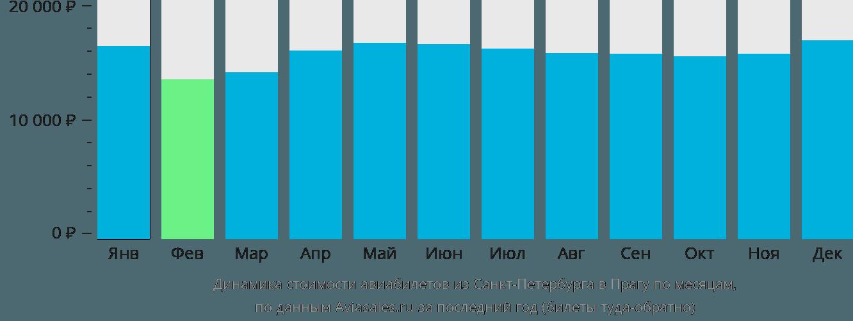 Динамика стоимости авиабилетов из Санкт-Петербурга в Прагу по месяцам
