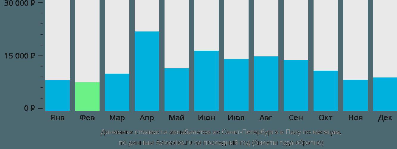Динамика стоимости авиабилетов из Санкт-Петербурга в Пизу по месяцам