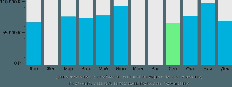Динамика стоимости авиабилетов из Санкт-Петербурга в Панаму по месяцам