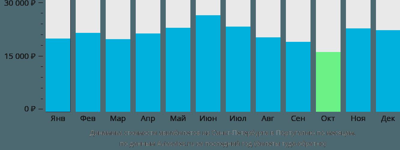 Динамика стоимости авиабилетов из Санкт-Петербурга в Португалию по месяцам