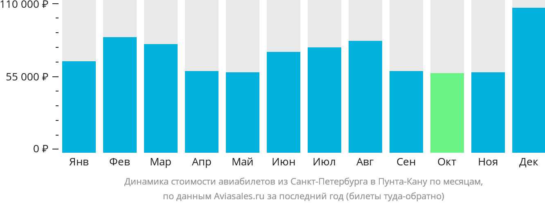 Динамика стоимости авиабилетов из Санкт-Петербурга в Пунта-Кану по месяцам