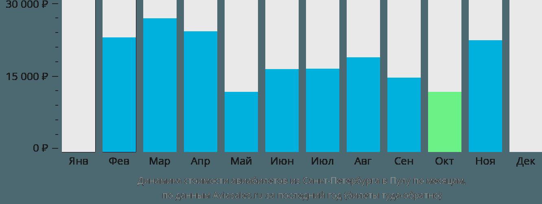 Динамика стоимости авиабилетов из Санкт-Петербурга в Пулу по месяцам
