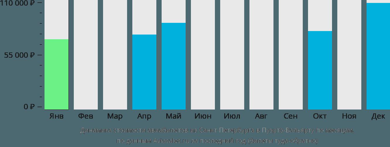 Динамика стоимости авиабилетов из Санкт-Петербурга в Пуэрто-Вальярту по месяцам