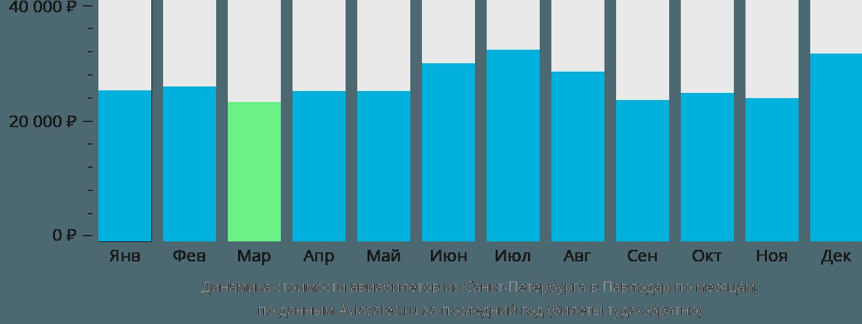 Динамика стоимости авиабилетов из Санкт-Петербурга в Павлодар по месяцам