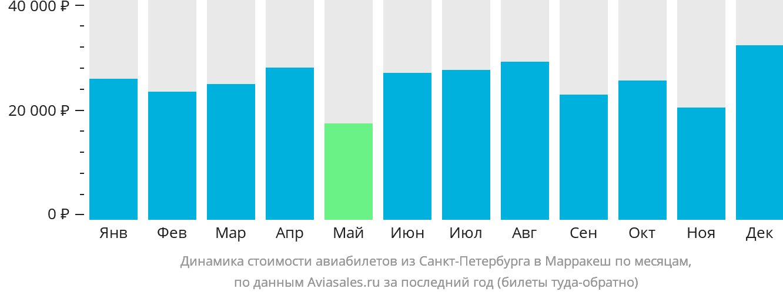 Динамика стоимости авиабилетов из Санкт-Петербурга в Марракеш по месяцам