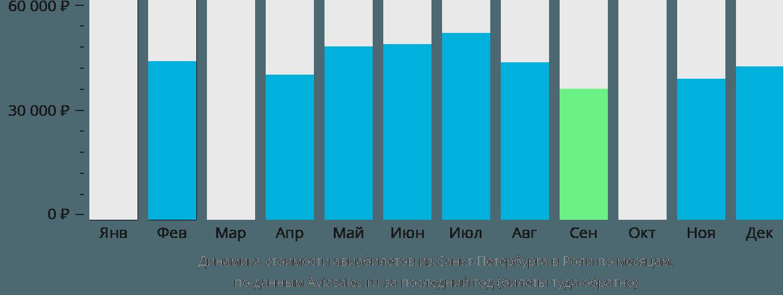 Динамика стоимости авиабилетов из Санкт-Петербурга в Роли по месяцам