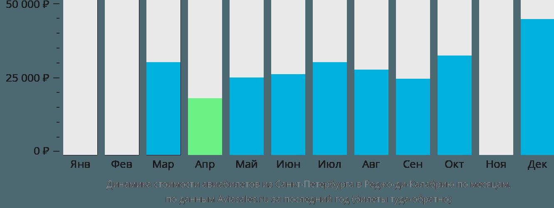 Динамика стоимости авиабилетов из Санкт-Петербурга в Реджо-ди-Калабрию по месяцам